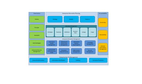 information architecture framework enterprise architecture made easy
