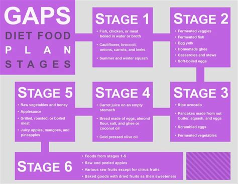 Gaps Diet Detox Symptoms what does the gaps diet stand for