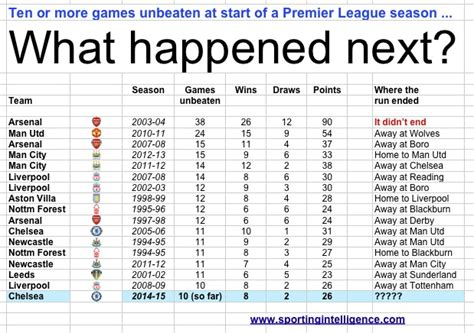 arsenal unbeaten season table chelsea s 10 unbeaten games keeps them on invincibles
