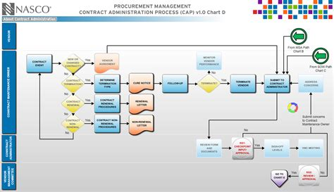 business process diagram visio 25 images of circular flow chart template visio infovia net