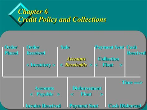Credit And Collection Letter Ppt Ppt Chapter 6 Credit Policy And Collections Powerpoint Presentation Id 6596908