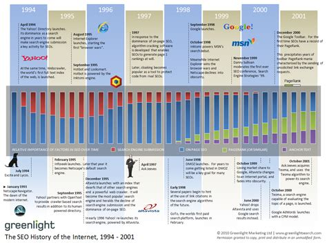 The History Of Search Engines The History Of Seo Search Engine Optimization Brussels Emarketing Seo