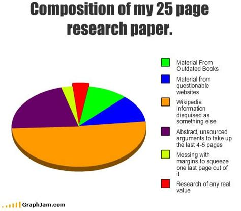 Memes About Writing Papers - research paper pie charts and charts on pinterest