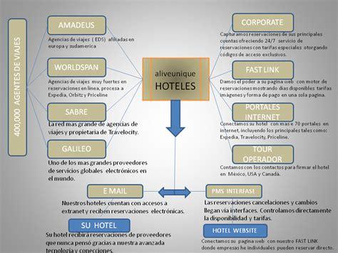 cadenas hoteleras voluntarias marketing para hoteles aliveunique