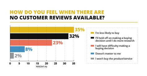 customer reviews 97 say customer reviews influence their purchase decision v12data