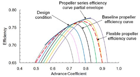 boat propeller efficiency curve propeller series efficiency curves and design condition