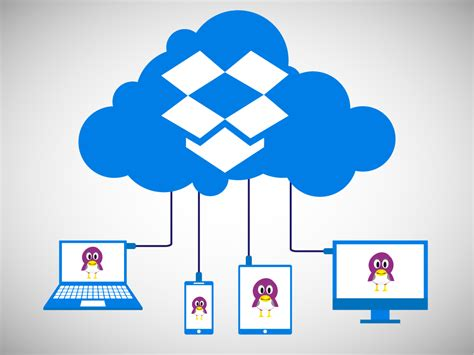 Dropbox For Linux | how to install and configure dropbox for linux how to