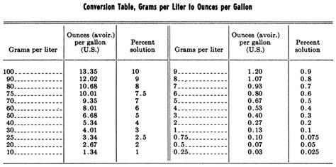 converter gram to oz grams to pounds chart gram conversion chart proposal