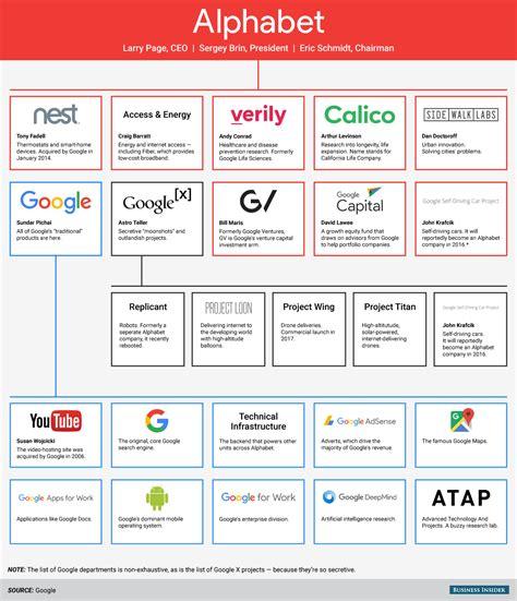 google design layout structure chart of alphabet google s parent company business insider