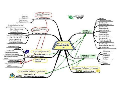richtlinien und regelungen mit mindmap analysieren