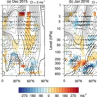 monthly anomalies of the 10 hpa geopotential height and