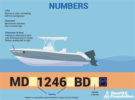 texas boat registration requirements placement of florida boat registration numbers