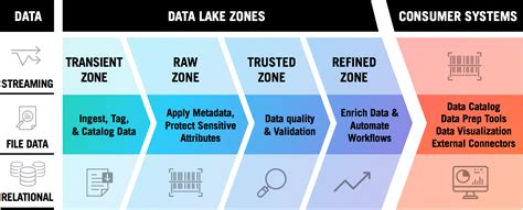 tutorial lake qlikview architecture diagram tools best free home design