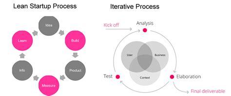 process layout en español iterando en what lean ux really means for ux professionals
