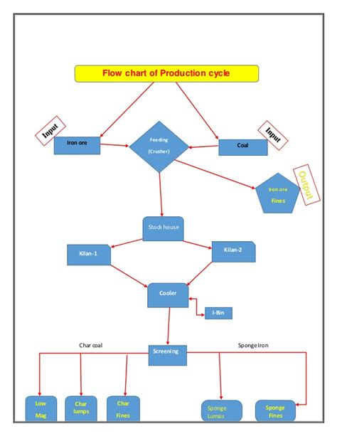 production cycle flowchart production operation cycle mcb