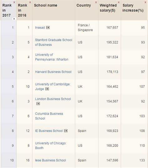 Top 100 Mba 2017 18 by Ft Rankings1 Aftergraduation