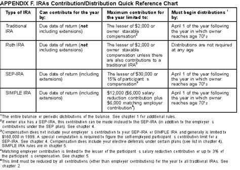 Ira Deduction Worksheet by Ira Worksheet Worksheets Tutsstar Thousands Of Printable