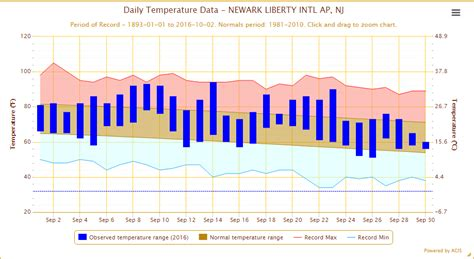 northeast pattern works inc dry start but wet end for september 2016 weatherworks