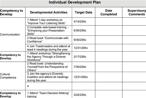 competency based individual development plan  table