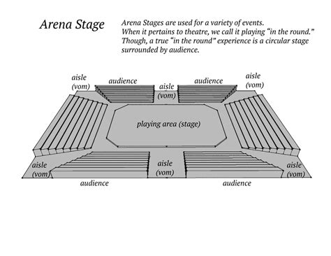 arena stage diagram diagram arena stage diagram
