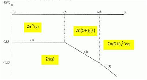 diagramme potentiel ph du zinc recyclage des piles usages concours agrgation 2009
