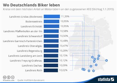 Motorradfahrer Deutschland Statistik by Statistiken Zum Thema Motorr 228 Der Statista