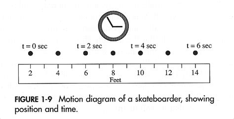 motion diagram physics image gallery motion diagram