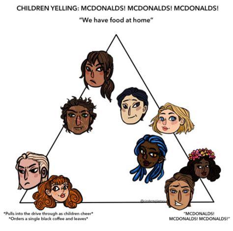 mcdonalds meme mcdonalds triangle meme