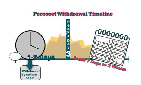 Opiates Detox Percocets by Percocet Withdrawal Timelines River Oaks