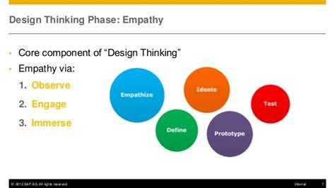 design thinking empathy exercise design thinking user empathy