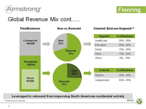 28 best armstrong flooring revenue armstrong spin off revenue growth margin expansion