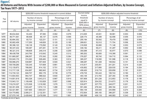 Income Tax Tables 2015 by 2015 Earned Income Credit Table Newhairstylesformen2014