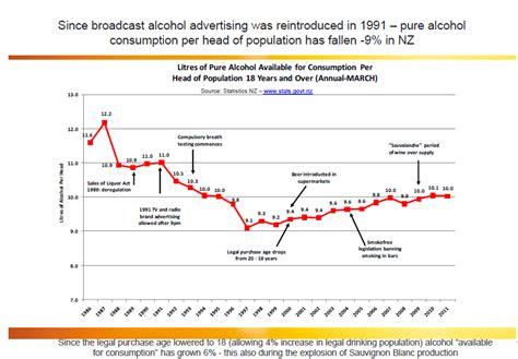 Alcohol Consumption   Kiwiblog