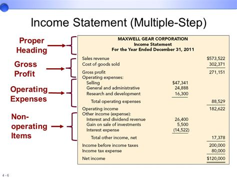 multi step income statement template income statement format income statement format exle