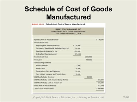 Schedule Of Cost Of Goods Manufactured Template 12 schedule of cost of goods manufactured template