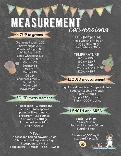 Kitchen Math Equivalents And Conversions Kitchen Conversion Measurement Conversion Kitchen Chart