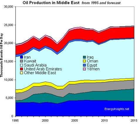 middle eastern oil l oil oil in the middle east