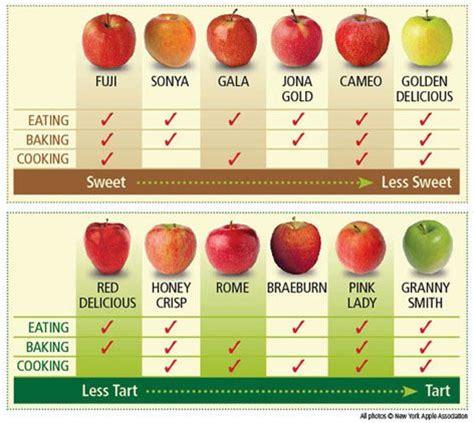 apple baking chart yum pinterest