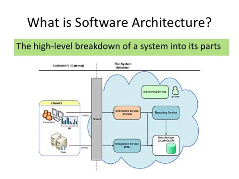 How To Level A House by Software Architecture