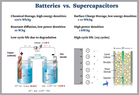 electrochemical supercapacitors for energy storage and delivery fundamentals and applications electrochemical energy storage and conversion books packing power research uc berkeley