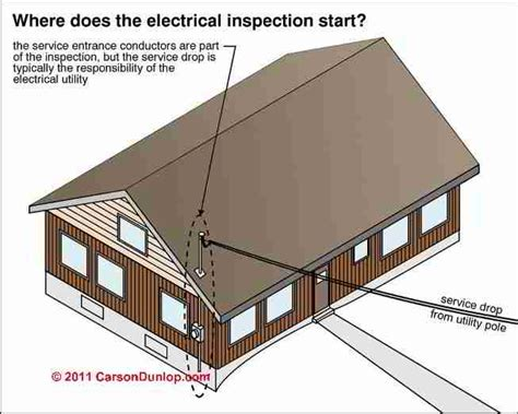 electrical conductors in the house electrical safety hazards and safe electrical inspection procedures for electrical inspectors