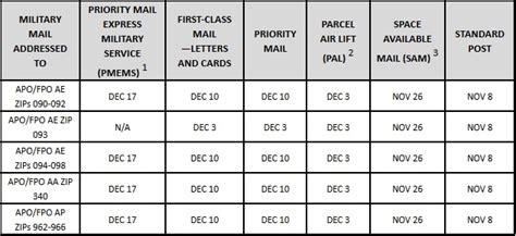 How To Use Post Office Gift Card Online - delivering the holidays to diplomatic and military service members worldwide u s