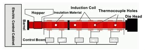 induction heater how does it work induction heater coil for plastic injection moulding machines
