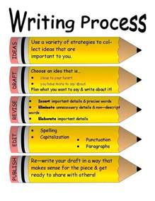 Writing Process Essay by The Writing Process My Posters