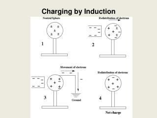 charging by inductor ppt offline charging powerpoint presentation id 3281604