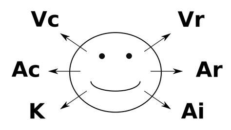 eye pattern nlp neuro linguistic programming wikipedia