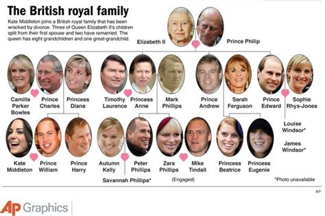 members of the british royal family the current brief english royal family tree as it stands
