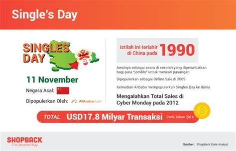 alibaba hari jomblo ini dia tren 6 hari belanja online terbesar di indonesia