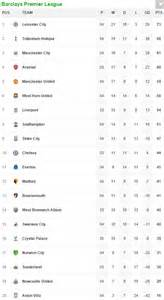 epl table fixtures results liverpool fc vs everton premier league results and table