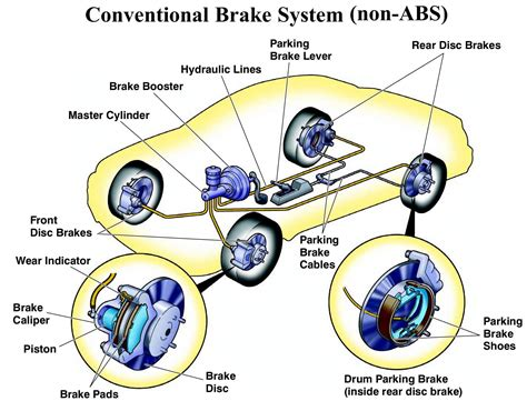 auto brake system diagram wsswikipages fluid systems